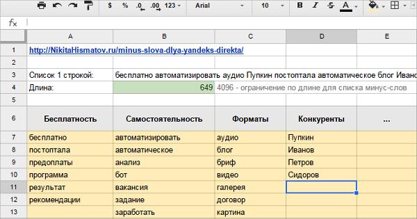 Минус-слова для Яндекс.Директа